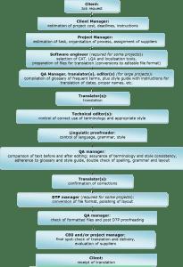 Work process chart
