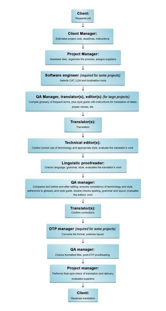 Info Chart